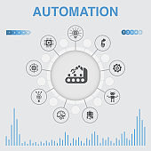 Automation  infographic with icons. Contains such icons as productivity, technology, process, algorithm