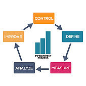 Improvement Process infographic, flat design. Concept map about Improvement Process.