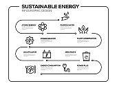 SUSTAINABLE ENERGY INFOGRAPHIC DESIGN