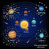 Solar system planets with moons, vector education diagram