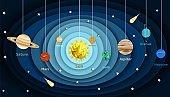 Solar system model diagram, vector paper cut illustration