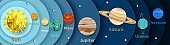Solar system planets diagram, vector striped style illustration