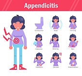 Symptoms of appendicitis: constipation, fever, vomiting, flatulence, burping, pain, heartburn, dizziness, muscle tension. Vector. Cartoon character. Isolated. Flatcharacter. Isolated.