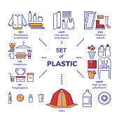 Set of plastics types with recycling mark and product examples; PET, HDPE, PVC, LDPE, PP and PS. Synthetic clothing, bottles, toys, food containers and others.