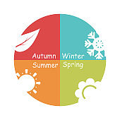 Seasons nature concept sign