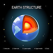 Earth on space background. internal structure of the planet