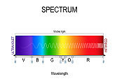 Visible spectrum color. infographic of sunlight color