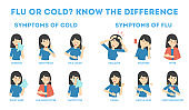Cold and flu symptoms infographic
