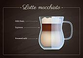 Latte macchiato coffee drink recipe