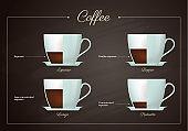 Coffee drinks menu set