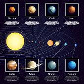 infographic planet