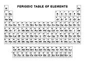 Periodic table of elements, black and white
