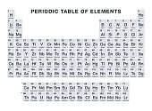 Gray colored periodic table of elements over white