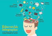 Infographic of human head with education icons