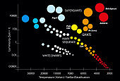 main sequence stars Hertzsprung–Russell diagram