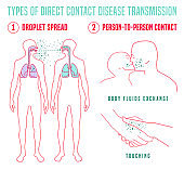 Infectious disease transmission