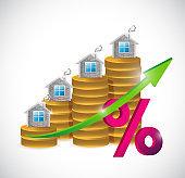 Coin percentage real estate graph
