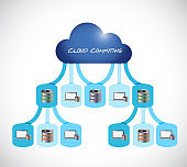 Cloud computing network concept illustration