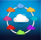 Colorful cloud computing circle diagram
