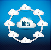 Cloud ideas diagram illustration design