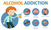 Alcohol addiction or alcoholism information infographic