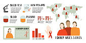 Blood donation, plasma, infographic. World blood donor day, June 14. Different blood types. Health care