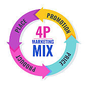 Four 4 PS marketing mix infographic flat vector illustration scheme