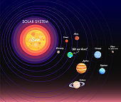 Solar System Poster and Planet Vector Illustration
