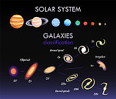 Solar System and Galaxies Vector Illustration