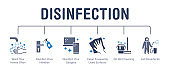 Disinfection tips poster with flat icons. Vector illustration included icon as washing hands, disinfect doorhandle with sanitizer spray, wet cleaning. Medical infographics for virus prevention