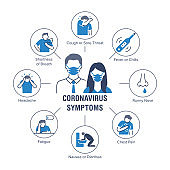 Coronavirus symptoms poster with flat line icons. Vector illustration included icon as thermometer, cough, headache, family in mask pictogram. Medical, healthcare infographics for virus disease