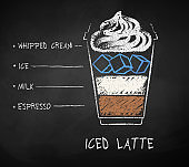 Chalk drawn sketch of Iced Latte coffee recipe