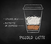 Сhalk drawn Piccolo Latte coffee recipe