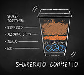 Shakerato Corretto coffee recipe