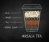 Chalk drawn sketch of Masala Tea recipe