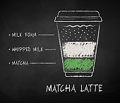 Chalk drawn sketch of Matcha Latte recipe