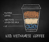 Iced Vietnamese coffee recipe