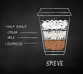 Chalk drawn sketch of Breve coffee recipe