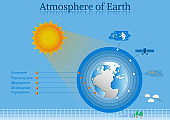 Abstract ecology  layers atmosphere of earth.