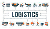 Shipping and Logistics Banner