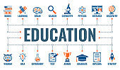 Online Distance Education Banner