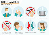 Coronavirus 2019-nCoV disease prevention infographic with icons and text.