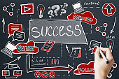 Success and marketing concept