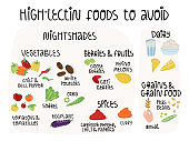 High-lectin foods to avoid, infographics banner. Nightshades vegetables, fruit and seasoning, dairy and grain foods which is needed to be avoid on AIP, FODMAP diet. Vector isolated illustration.