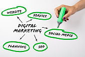 DIGITAL MARKETING. Website, Service, Social Media and SEO concept. Chart with keywords