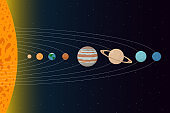 Sun and Solar system planets with their orbits. Vector illustration