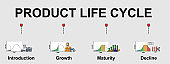 The vector banner of product life cycle topic.