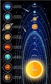 The sun and solar system planets, vector infographic