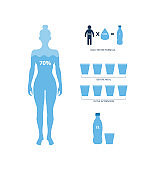 Daily water balance formula banner with human body vector illustration isolated.