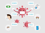 covid-19, coronavirus in daily days